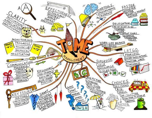 2f10e24e10d44c5bed2378c8405000f3--timemanagement-time-management-tips