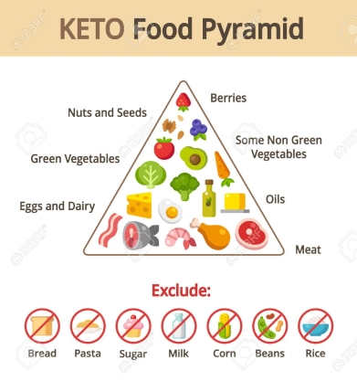 46647994-keto-food-pyramid-chart-nutrition-and-diet-infographics-vector-illustration-stock-vector.jpg